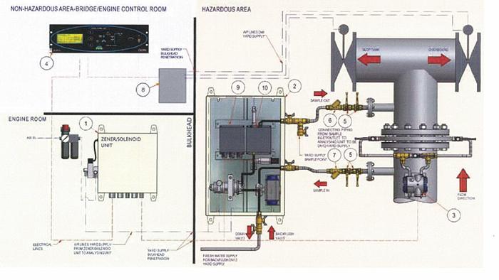 ODME油水排出監視装置